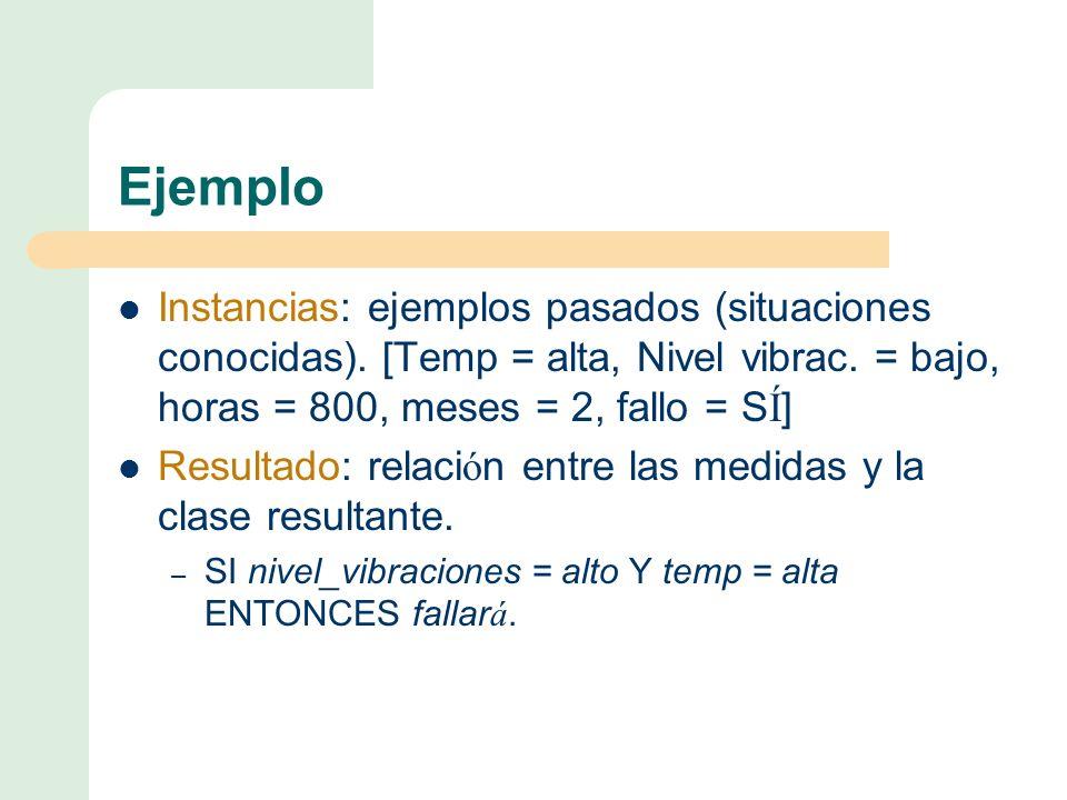 Ejemplo Instancias: ejemplos pasados (situaciones conocidas). [Temp = alta, Nivel vibrac. = bajo, horas = 800, meses = 2, fallo = SÍ]